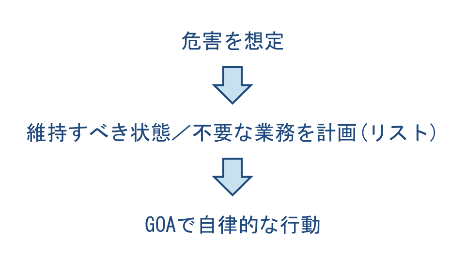 BCP(事業継続計画)の実行性向上を目指したGOA(目標志向行動)基調の戦略策定